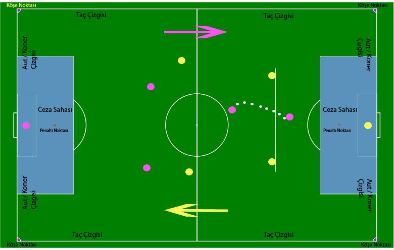 Futbol Kuralları ve Teknik Terimler